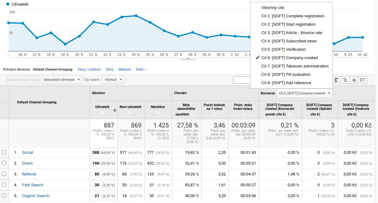 Výsledky v Google Analytics po prvních 25 dnech běhu
